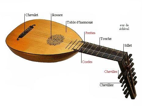 Instruments de musique du moyen age
